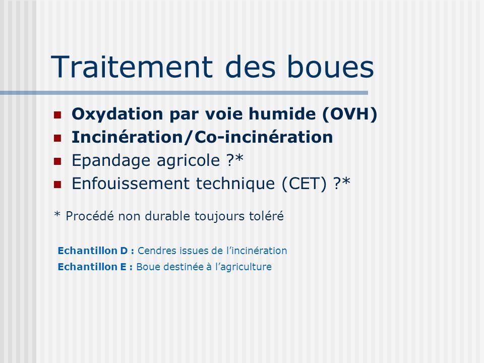 Traitement des boues Oxydation par voie humide (OVH)