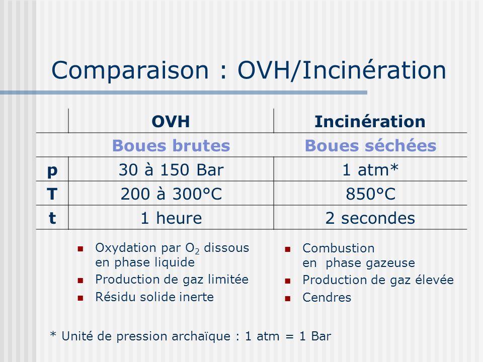 Comparaison : OVH/Incinération