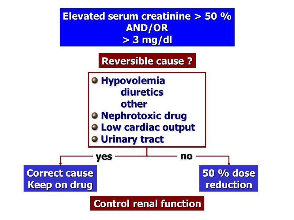 Elevated serum creatinine > 50 % Control renal function