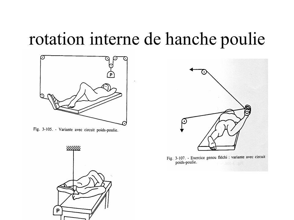 rotation interne de hanche poulie