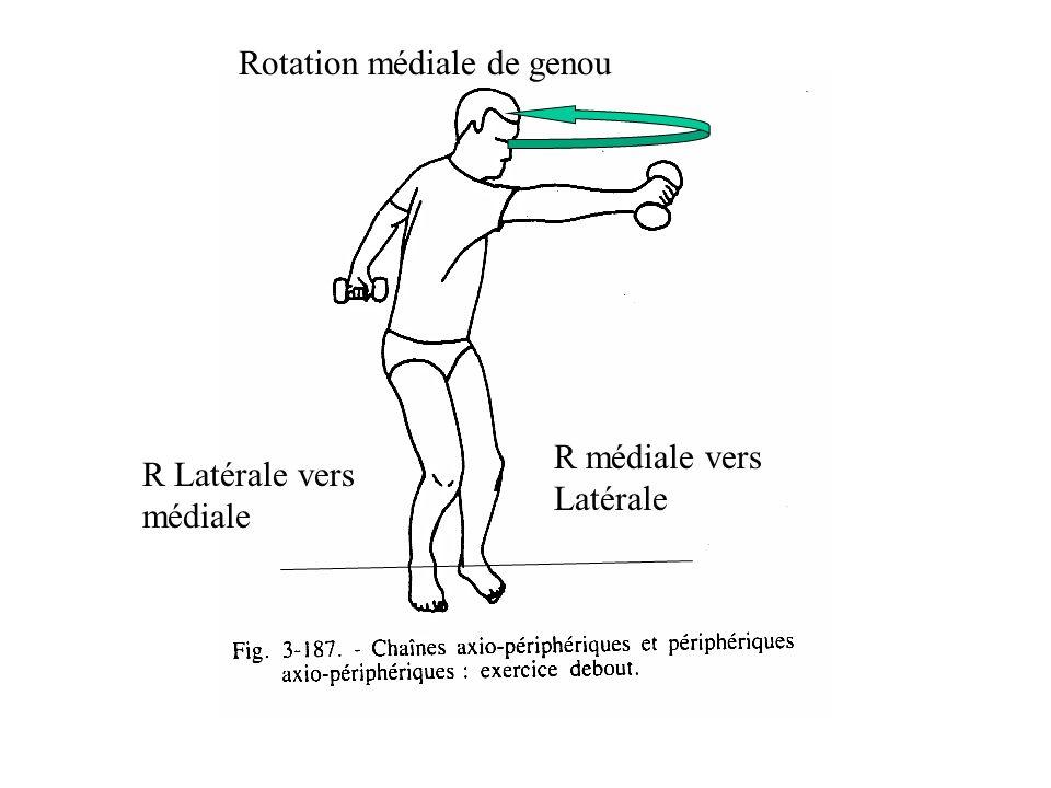 Rotation médiale de genou