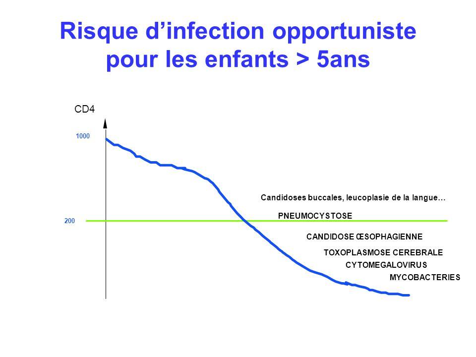 Risque d'infection opportuniste pour les enfants > 5ans