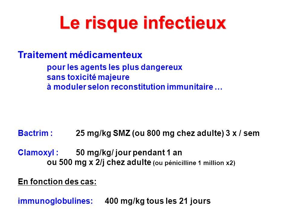 Le risque infectieux Traitement médicamenteux