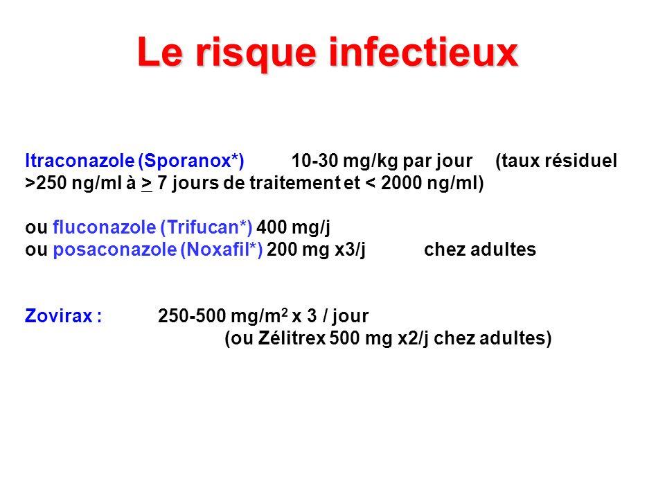 Le risque infectieux Itraconazole (Sporanox*) 10-30 mg/kg par jour (taux résiduel >250 ng/ml à > 7 jours de traitement et < 2000 ng/ml)