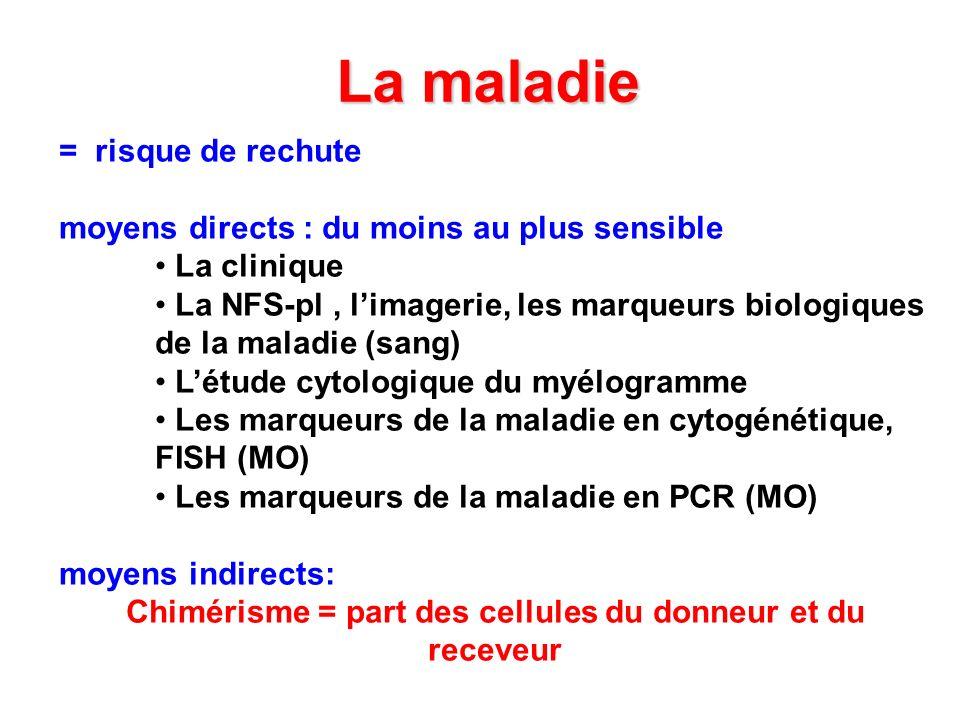 Chimérisme = part des cellules du donneur et du receveur