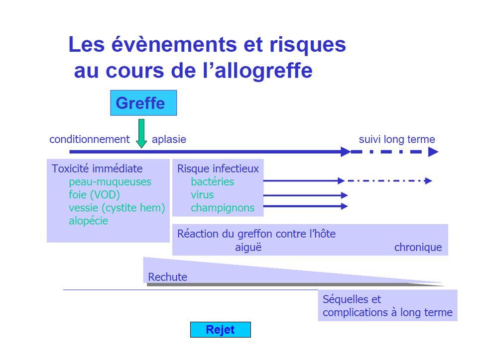 Rejet: mégadose de CD34+ Rejet