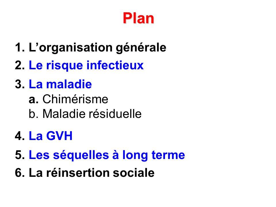 Plan L'organisation générale Le risque infectieux La maladie