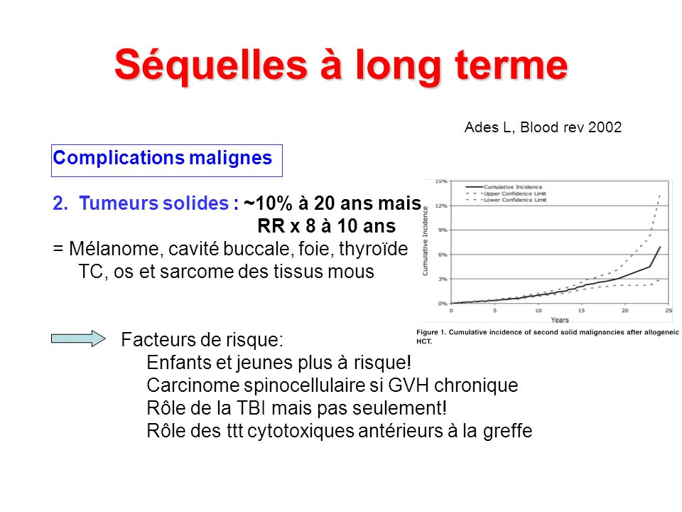Séquelles à long terme Complications malignes