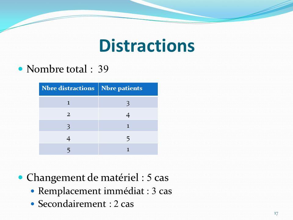 Distractions Nombre total : 39 Changement de matériel : 5 cas