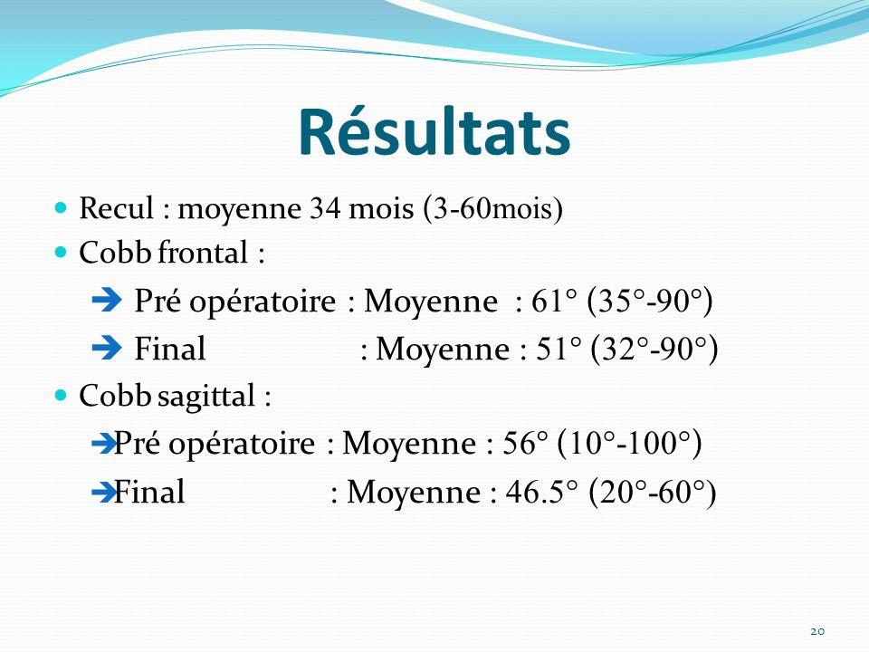Résultats  Pré opératoire : Moyenne : 61° (35°-90°)