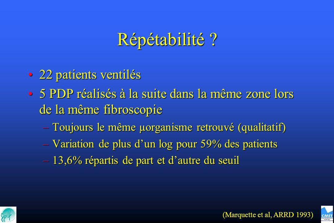 Répétabilité 22 patients ventilés