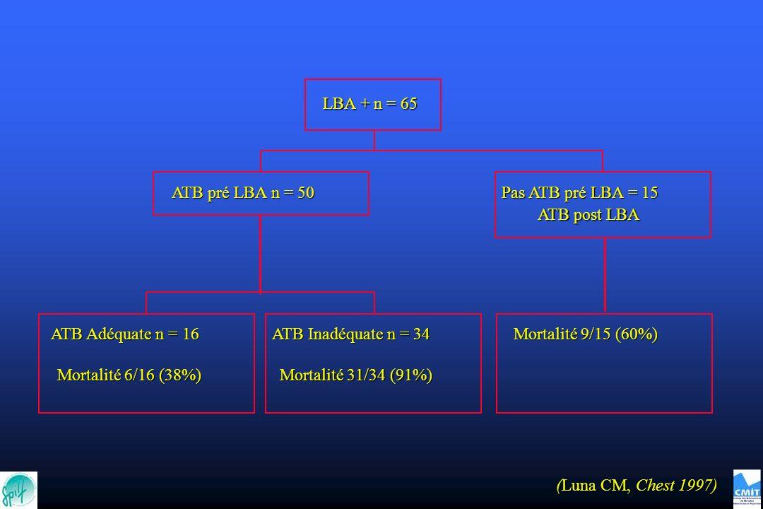 LBA + n = 65 ATB pré LBA n = 50. Pas ATB pré LBA = 15. ATB post LBA. ATB Adéquate n = 16. ATB Inadéquate n = 34.
