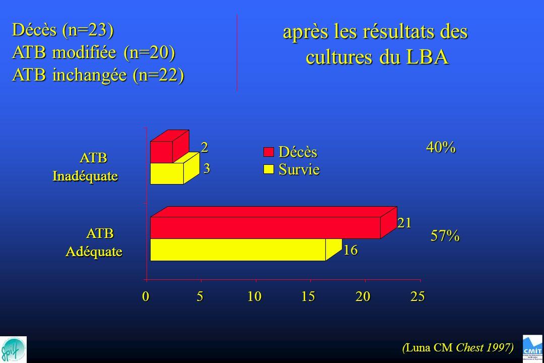 après les résultats des cultures du LBA