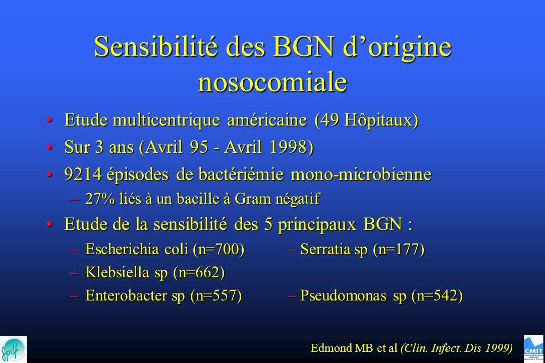 Sensibilité des BGN d'origine nosocomiale