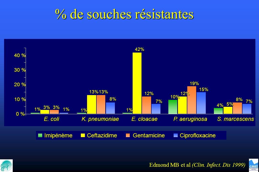 % de souches résistantes