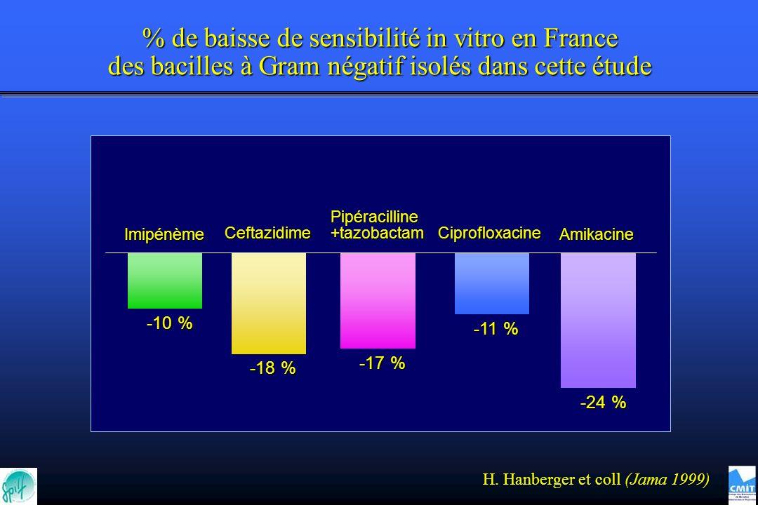 % de baisse de sensibilité in vitro en France