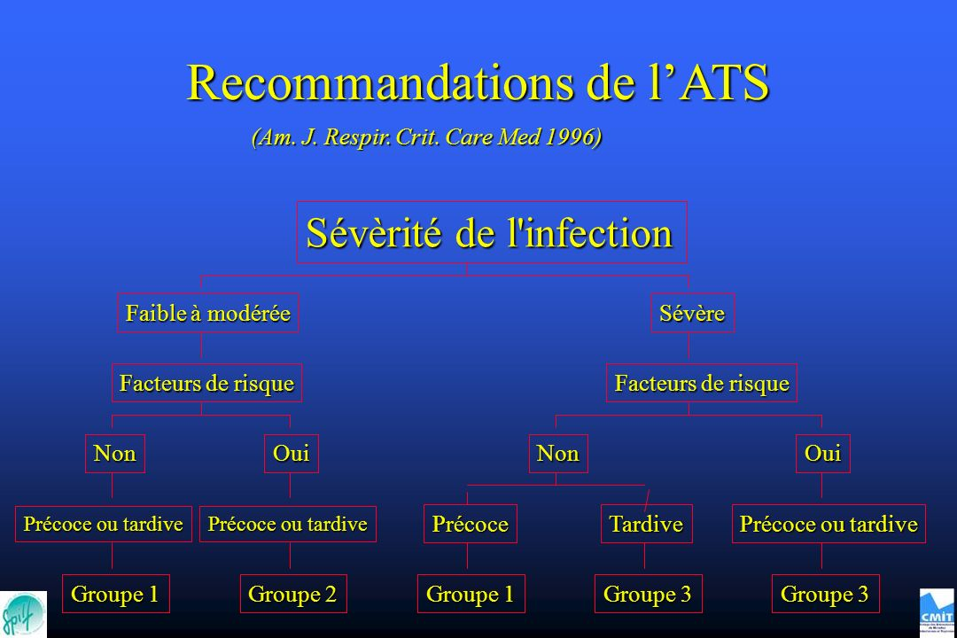Recommandations de l'ATS