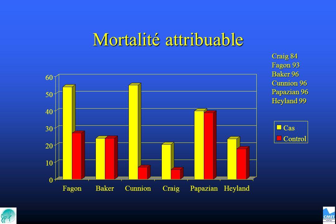 Mortalité attribuable