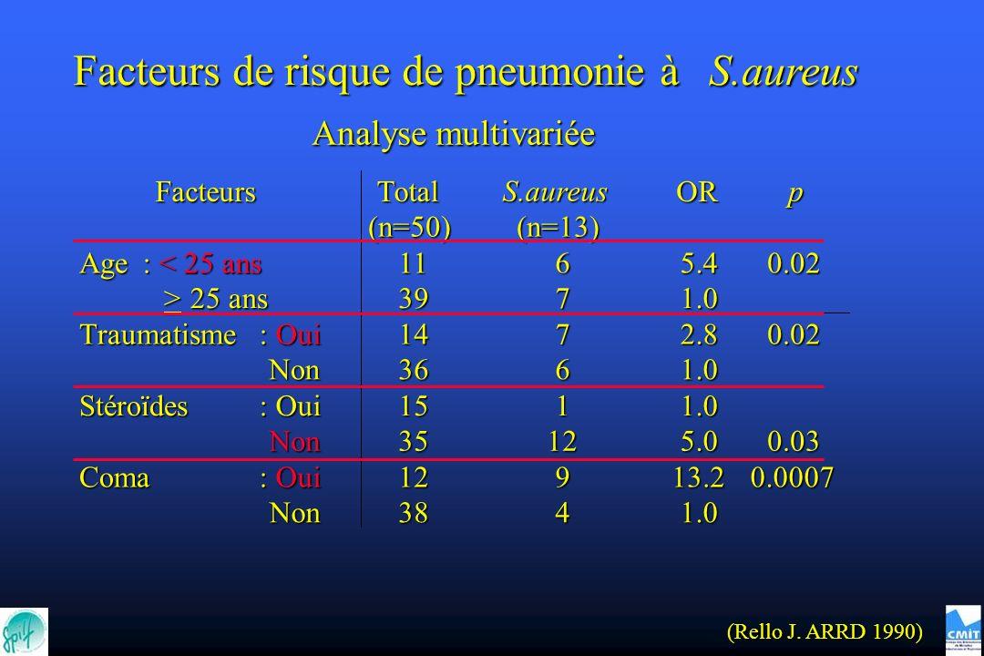 Facteurs de risque de pneumonie à S.aureus