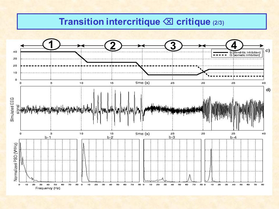Transition intercritique  critique (2/3)