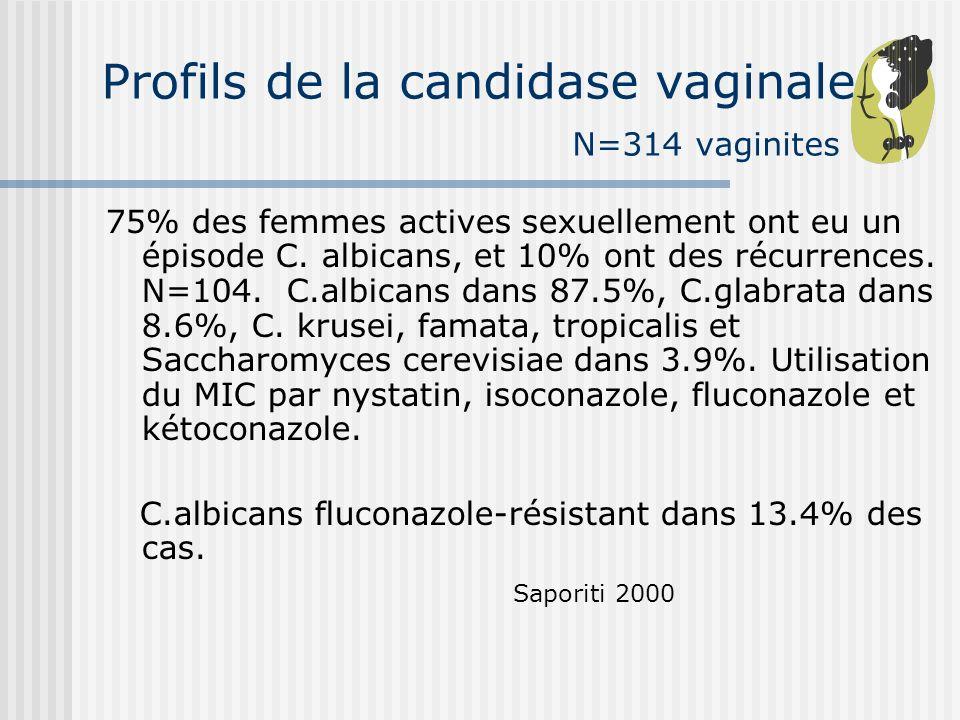 Profils de la candidase vaginale N=314 vaginites