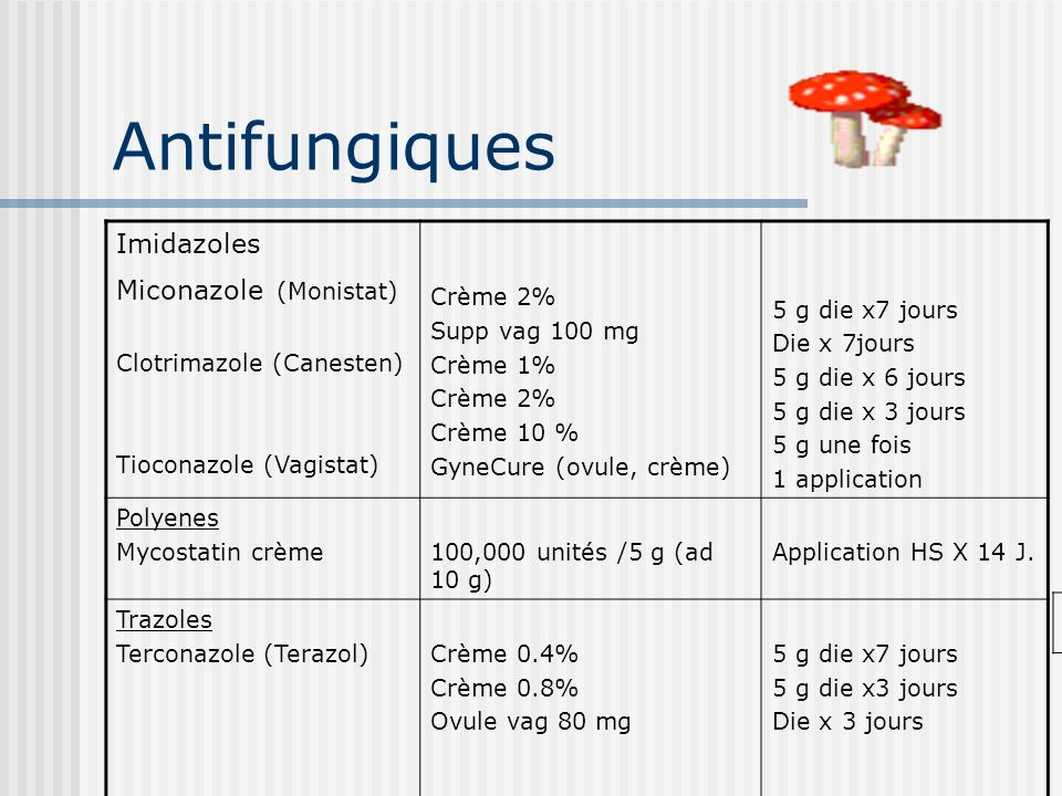 Antifungiques Imidazoles Miconazole (Monistat) Clotrimazole (Canesten)