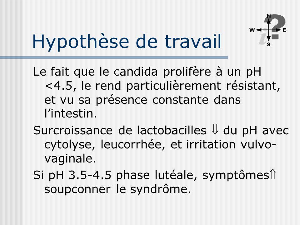 Hypothèse de travail Le fait que le candida prolifère à un pH <4.5, le rend particulièrement résistant, et vu sa présence constante dans l'intestin.