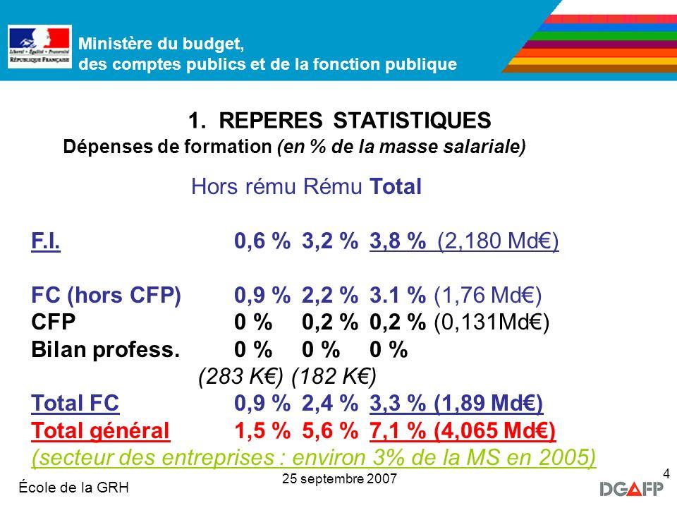 Total général 1,5 % 5,6 % 7,1 % (4,065 Md€)