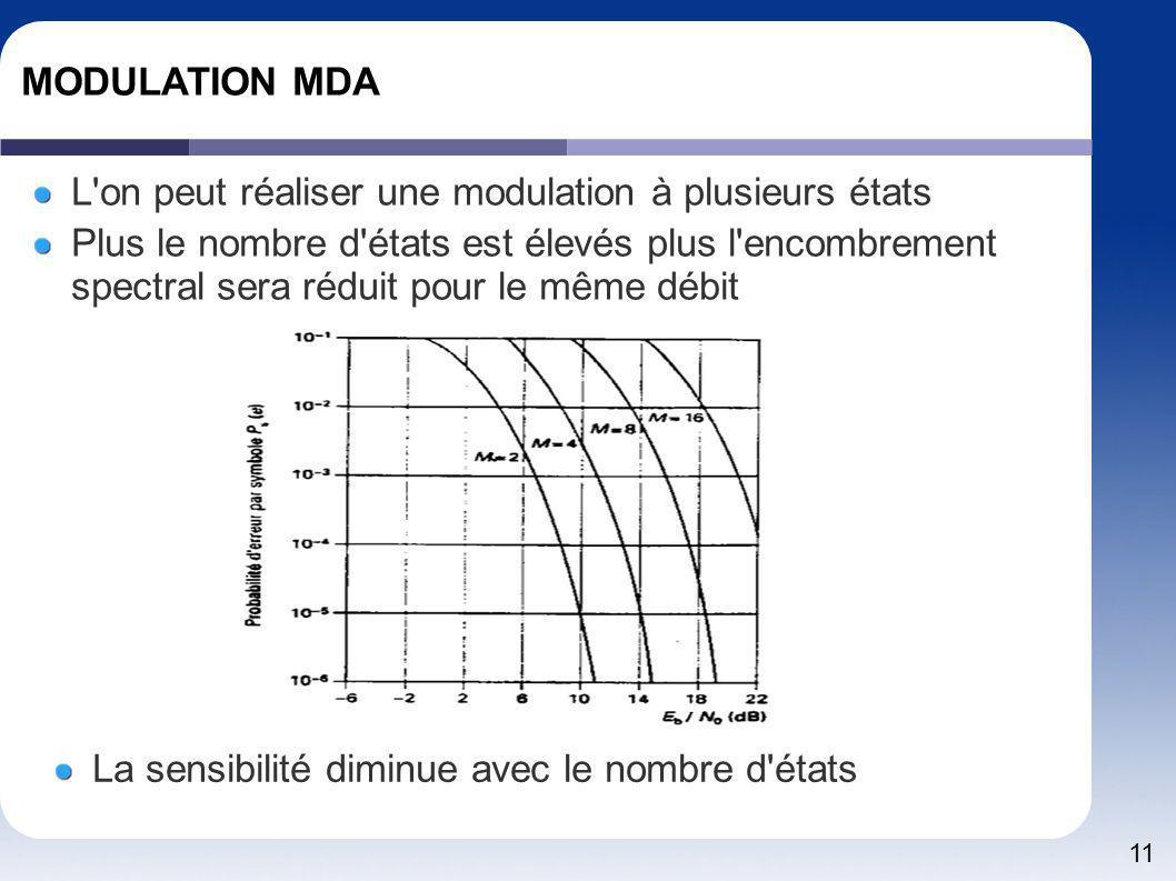 MODULATION MDA L on peut réaliser une modulation à plusieurs états.