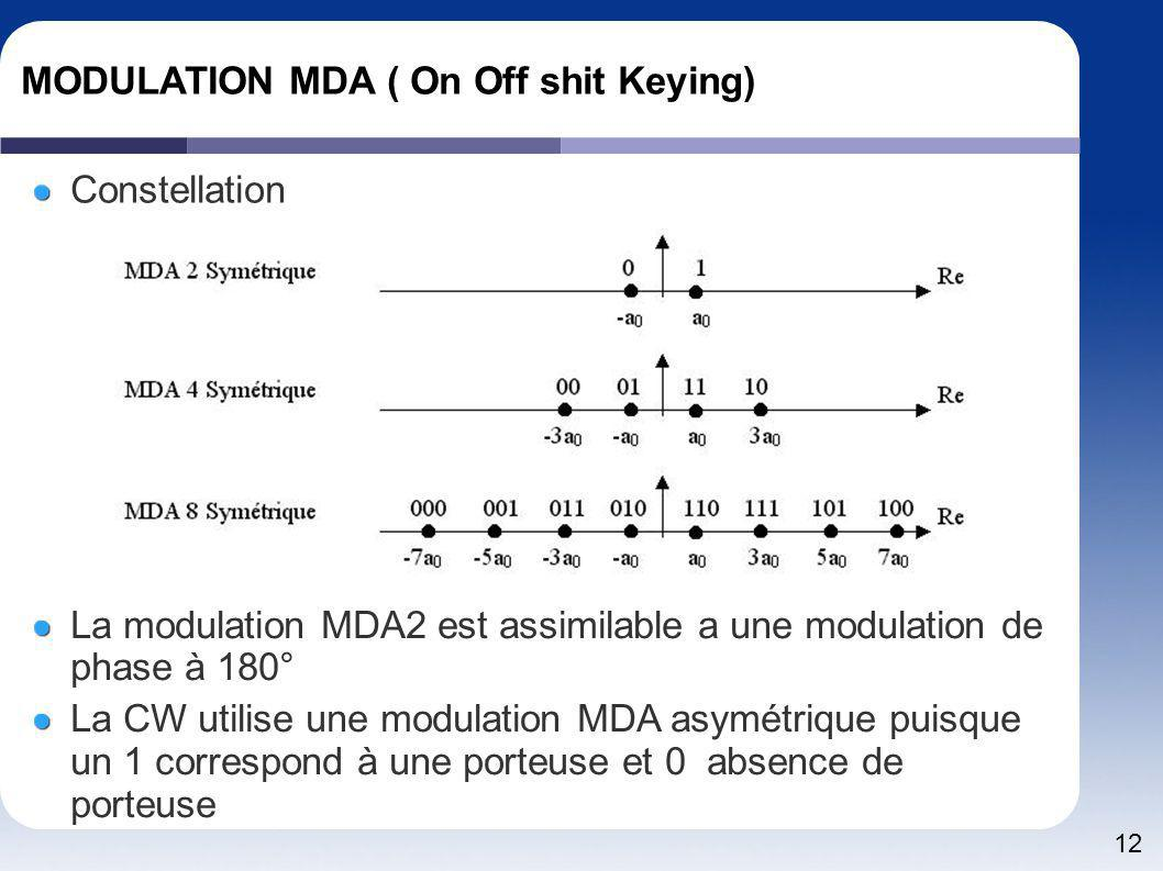 MODULATION MDA ( On Off shit Keying)