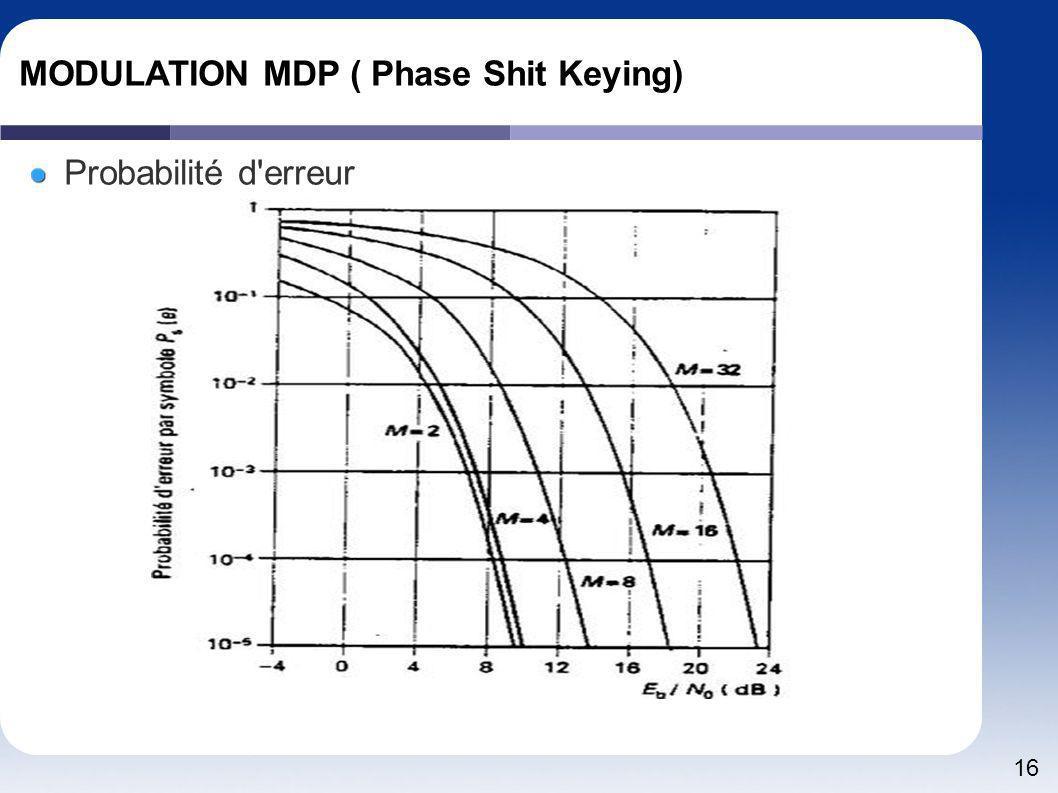 MODULATION MDP ( Phase Shit Keying)