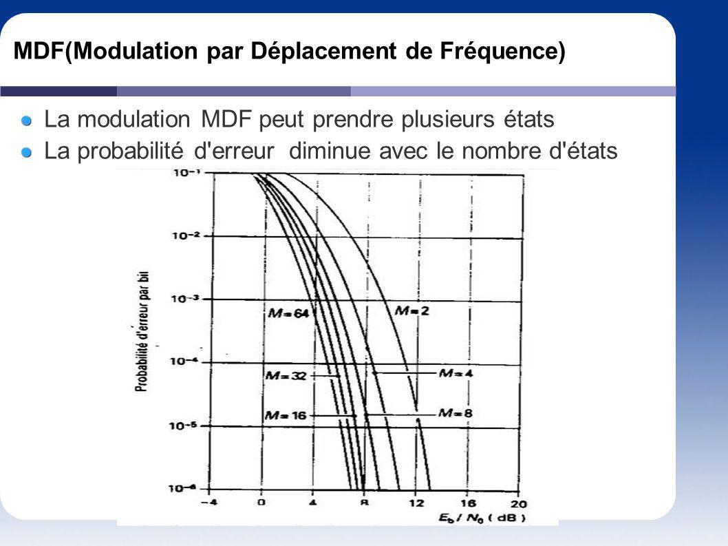 MDF(Modulation par Déplacement de Fréquence)