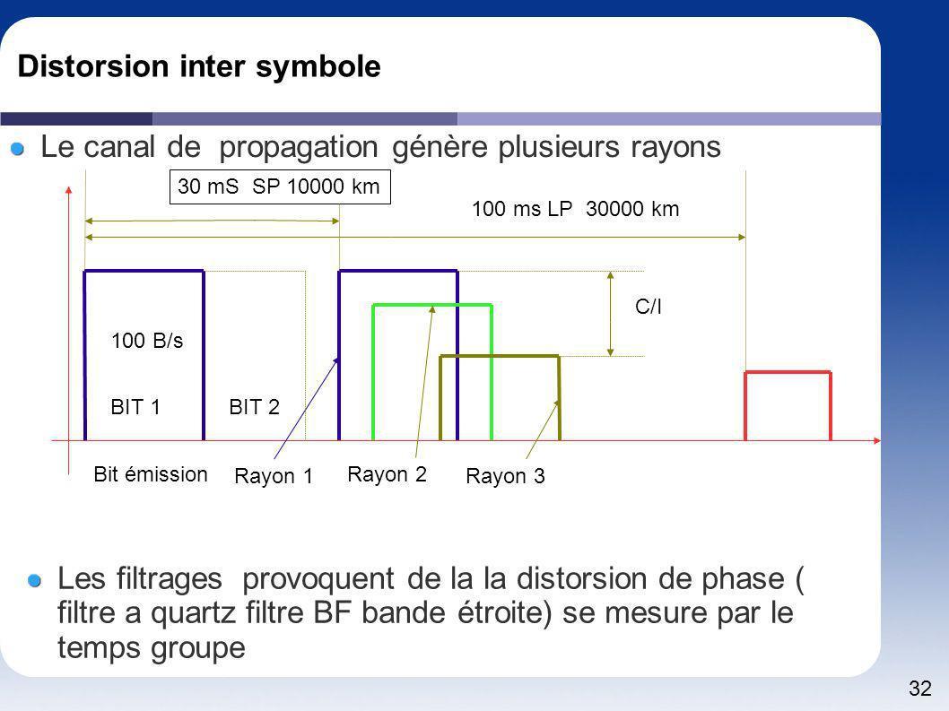 Distorsion inter symbole