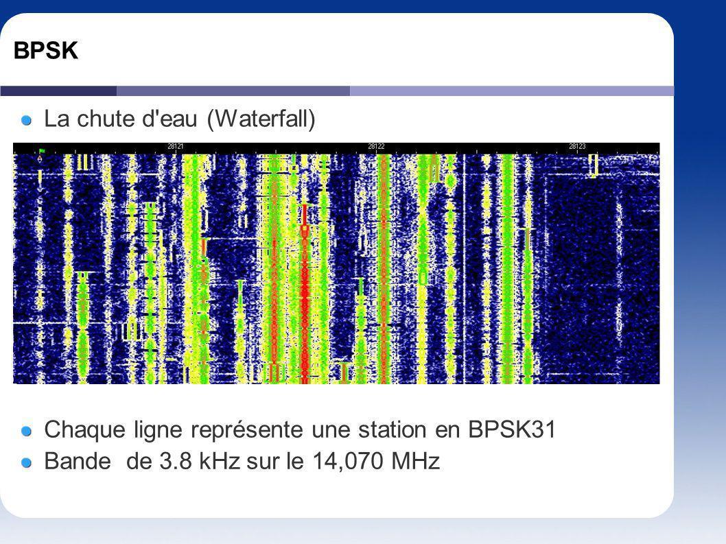 BPSK La chute d eau (Waterfall) Chaque ligne représente une station en BPSK31.