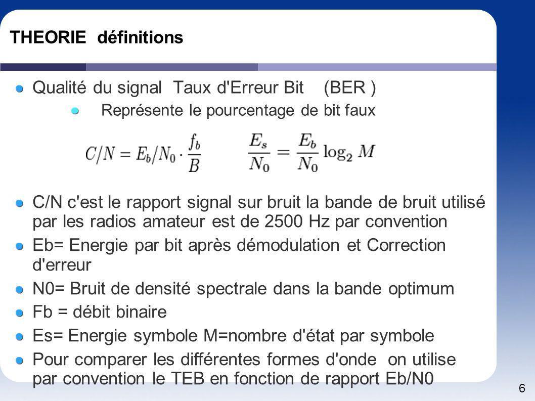 Qualité du signal Taux d Erreur Bit (BER )