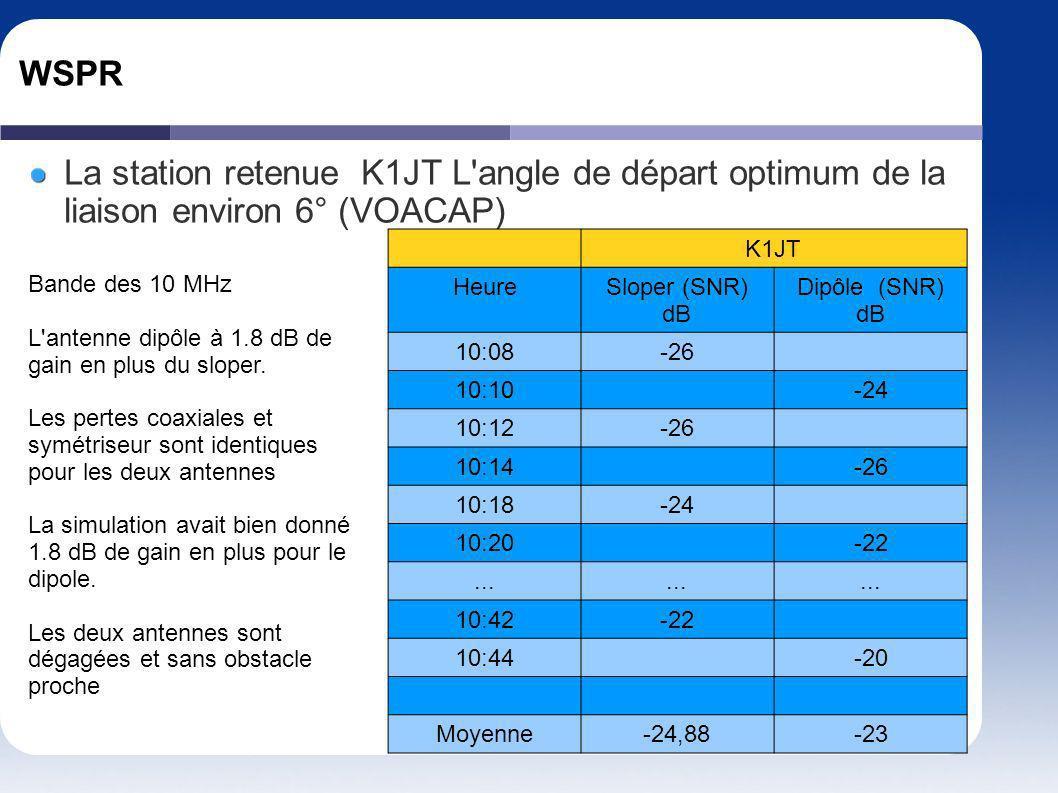 WSPR La station retenue K1JT L angle de départ optimum de la liaison environ 6° (VOACAP) K1JT. Heure.