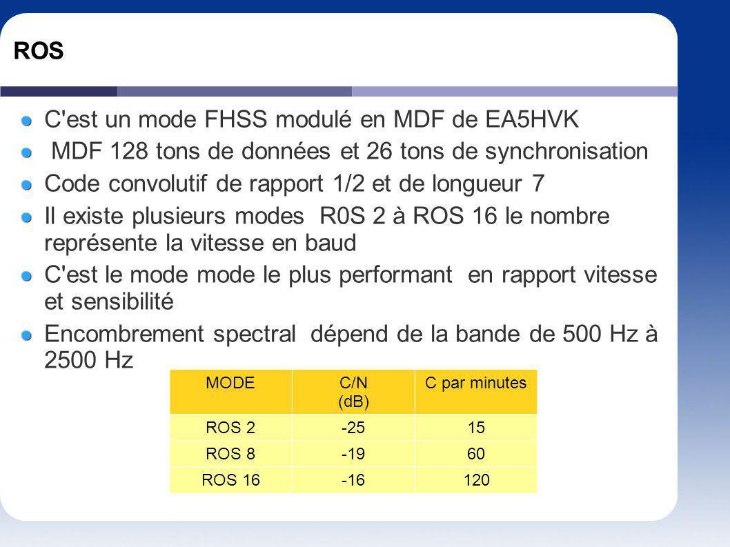 C est un mode FHSS modulé en MDF de EA5HVK