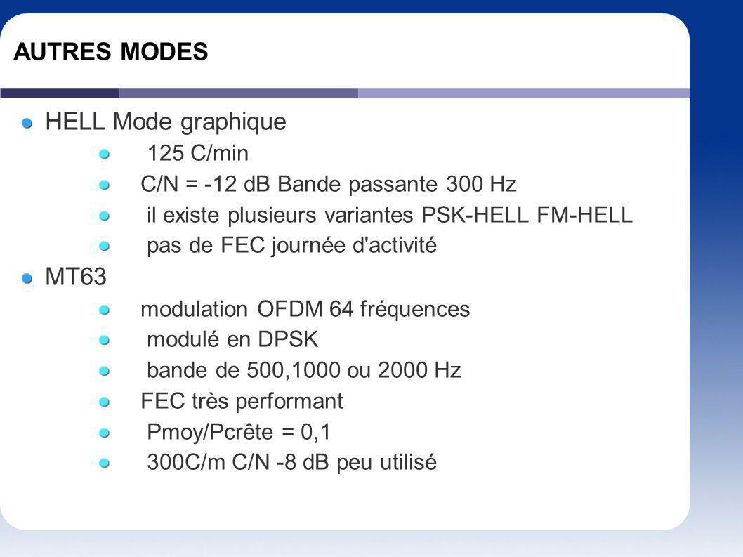 AUTRES MODES HELL Mode graphique MT63 125 C/min