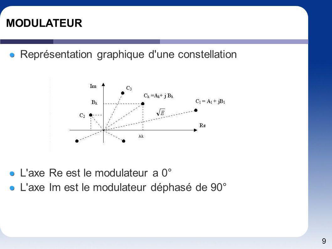 MODULATEUR Représentation graphique d une constellation.