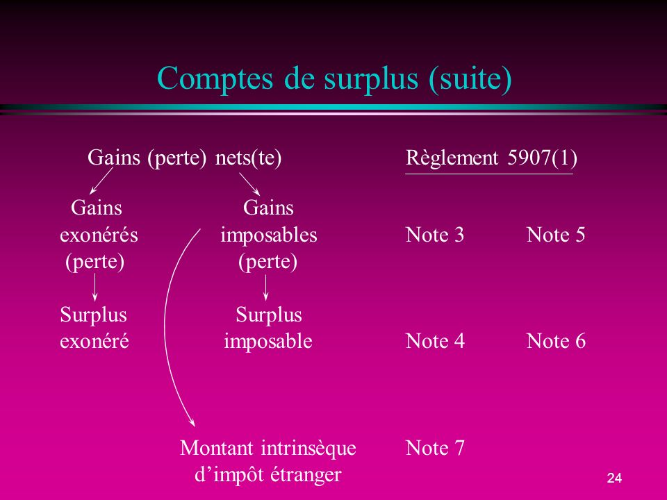 Comptes de surplus (suite)