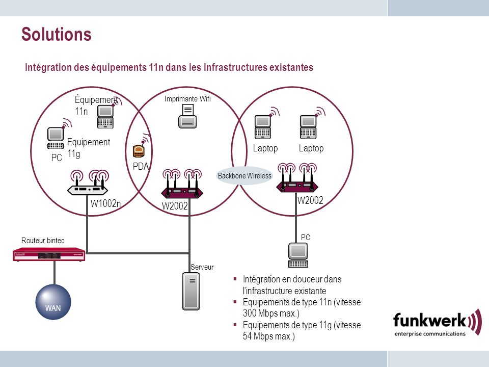 Solutions Intégration des équipements 11n dans les infrastructures existantes. Équipement 11n. Imprimante Wifi.