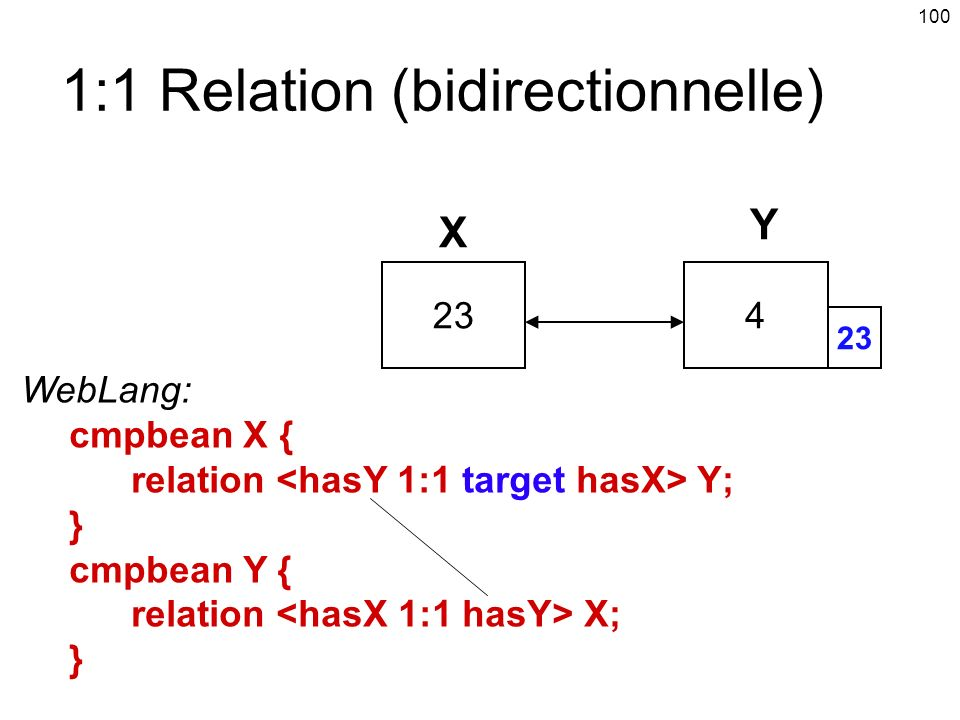 1:1 Relation (bidirectionnelle)