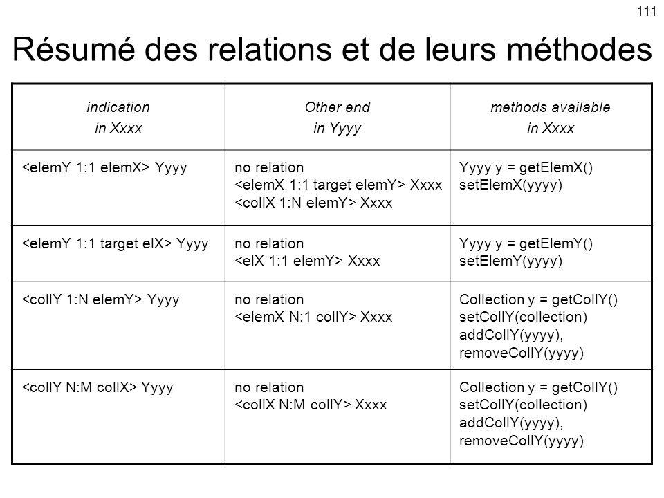 Résumé des relations et de leurs méthodes