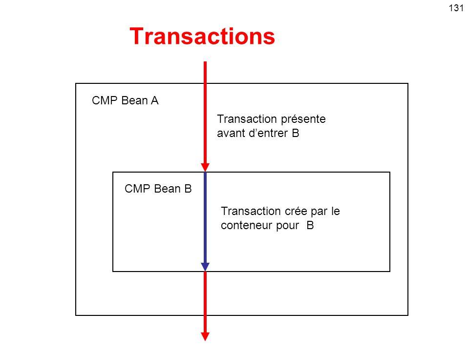 Transactions CMP Bean A Transaction présente avant d'entrer B