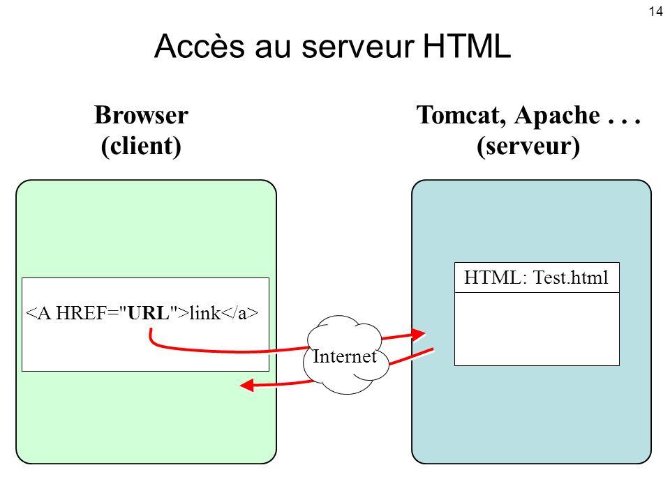 Accès au serveur HTML Browser (client) Tomcat, Apache . . . (serveur)