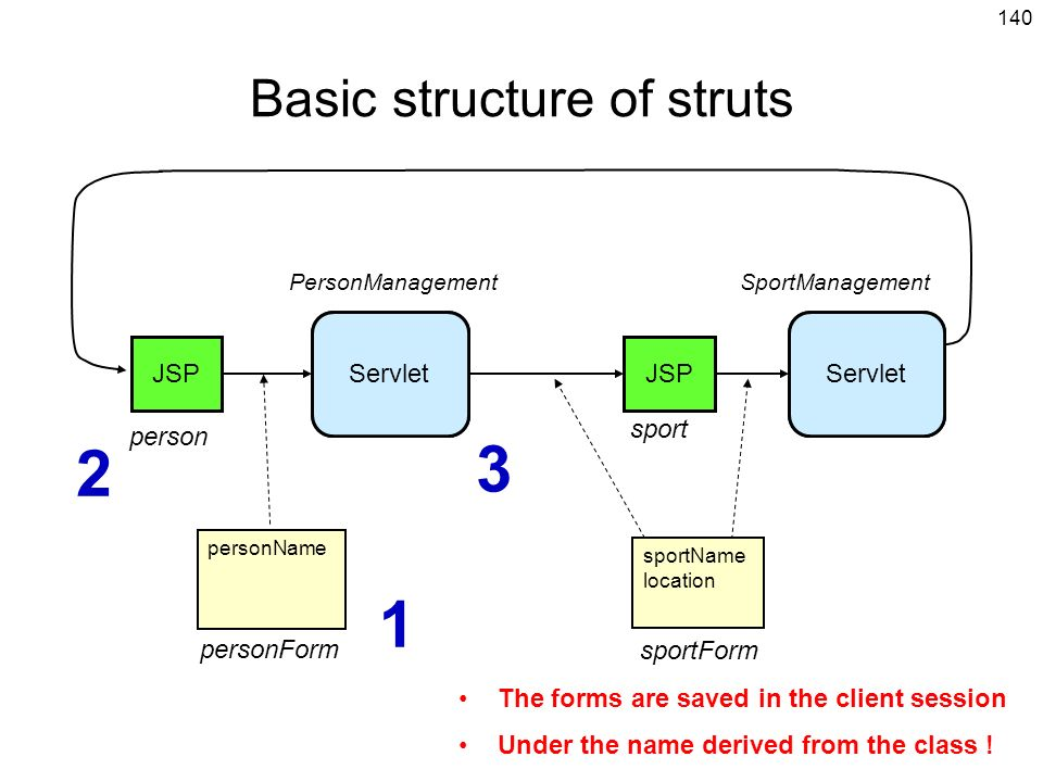 Basic structure of struts
