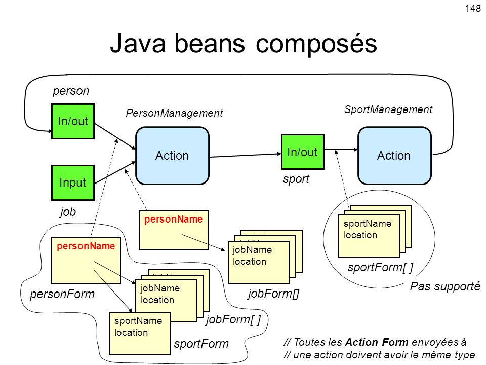 Java beans composés person In/out Action Action In/out Input sport job