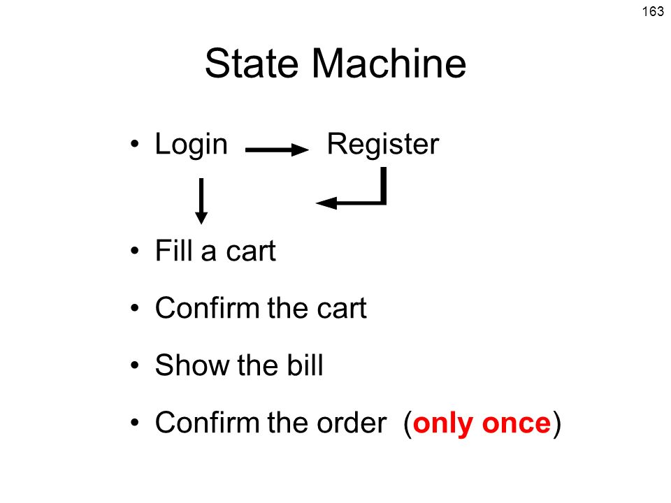 State Machine Login Register Fill a cart Confirm the cart