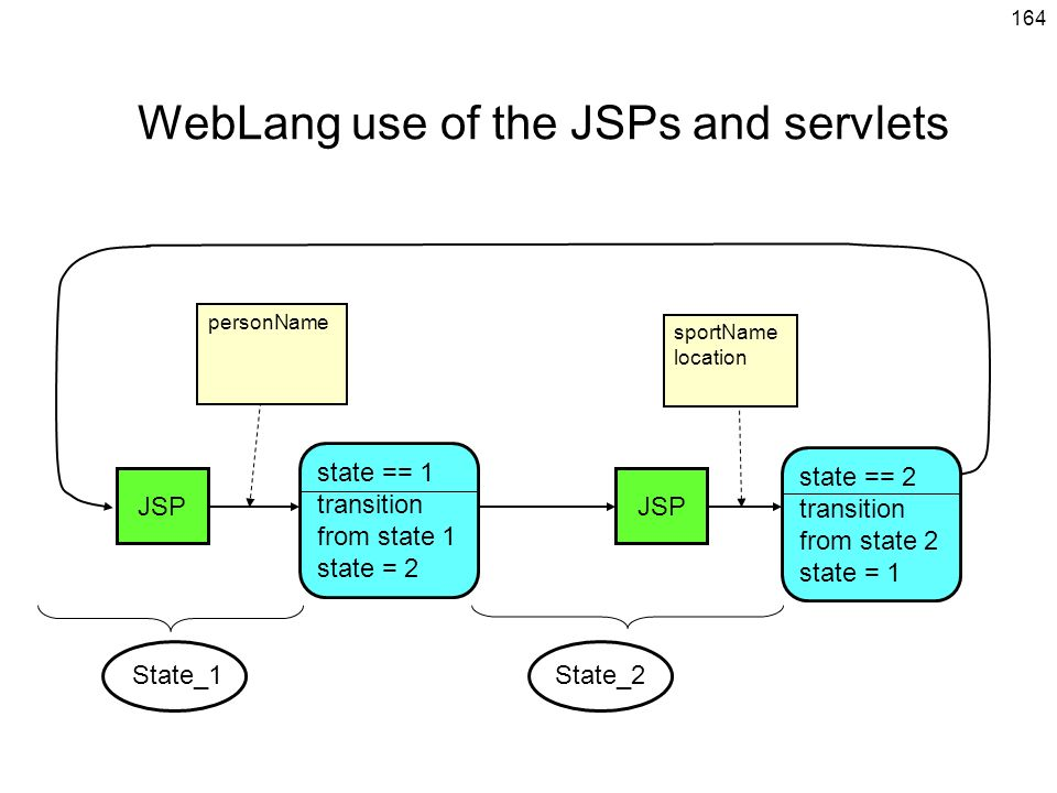 WebLang use of the JSPs and servlets