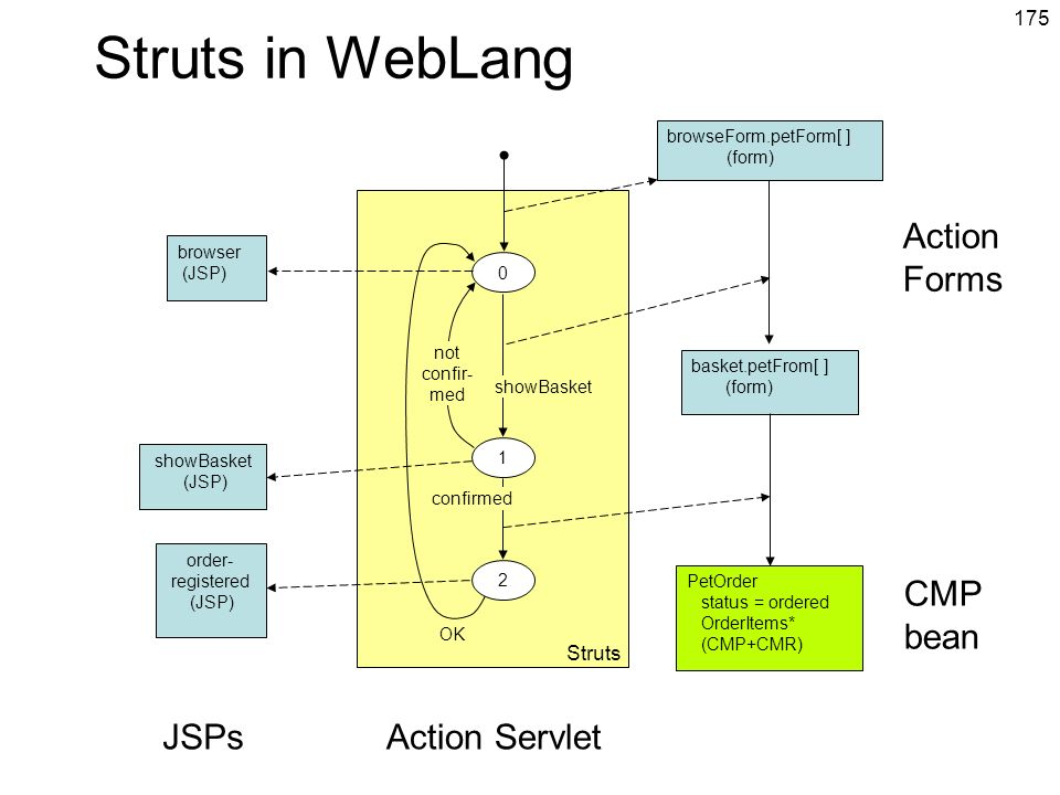 Struts in WebLang Action Forms CMP bean JSPs Action Servlet Struts